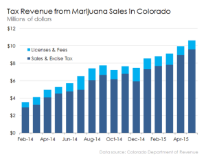 colorado-tax-revenue-from-marijuana-sales_large
