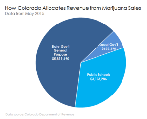 how-colorado-allocates-marijuana-taxes_large