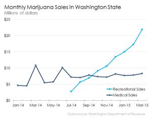 monthly-marijuana-sales-in-washington-state_large